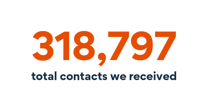318,797 total contacts we received